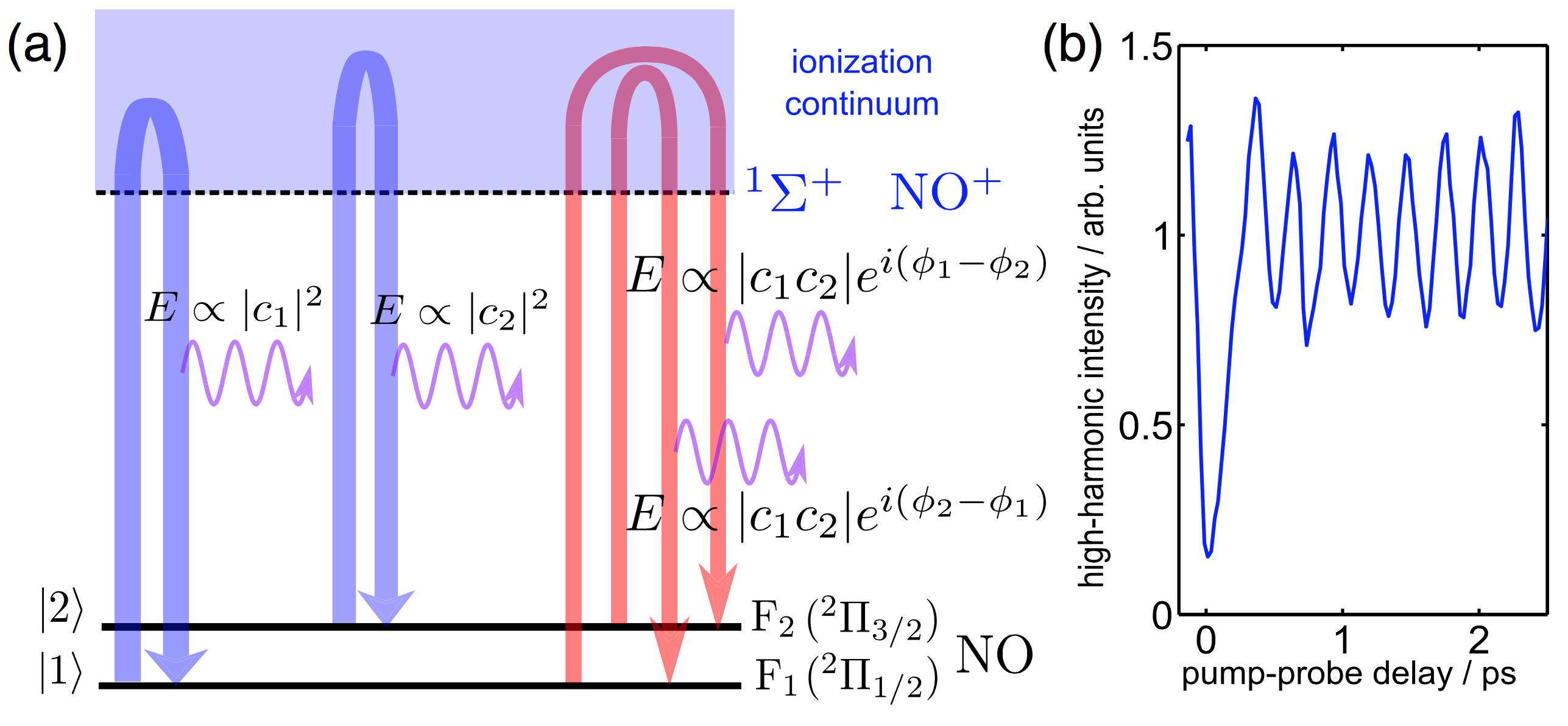 high harmonic generation thesis On sep 1, 2008, edward thomas foss rogers published a research thesis starting with the following thesis statement: high harmonic generation (hhg) is now an accepted.